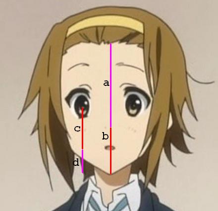 vertical ratios